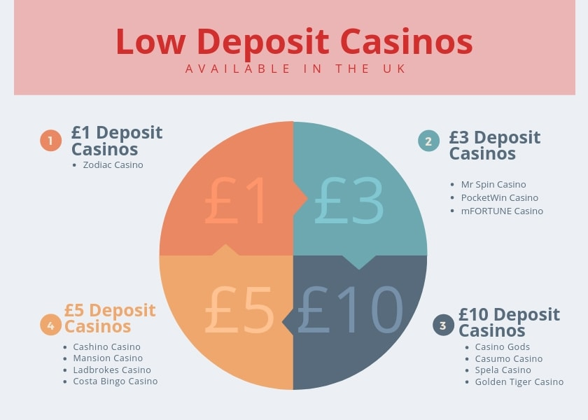 Low Minimum Deposit Casinos